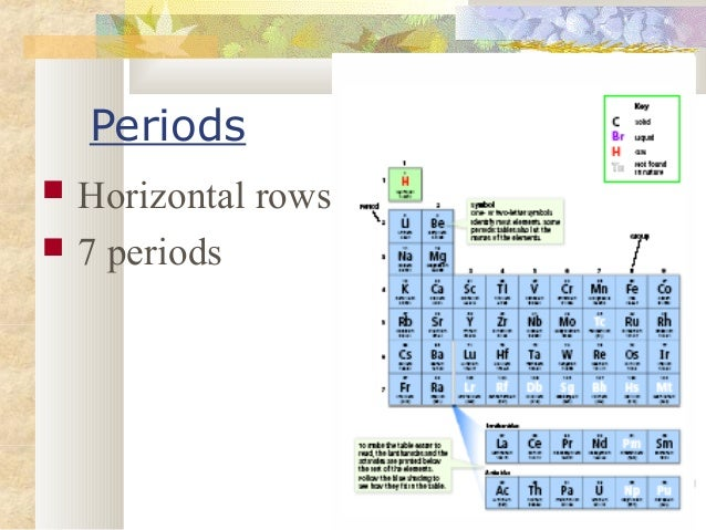 7th Grade Ch 3 Sec 2 Reading The Periodic Table