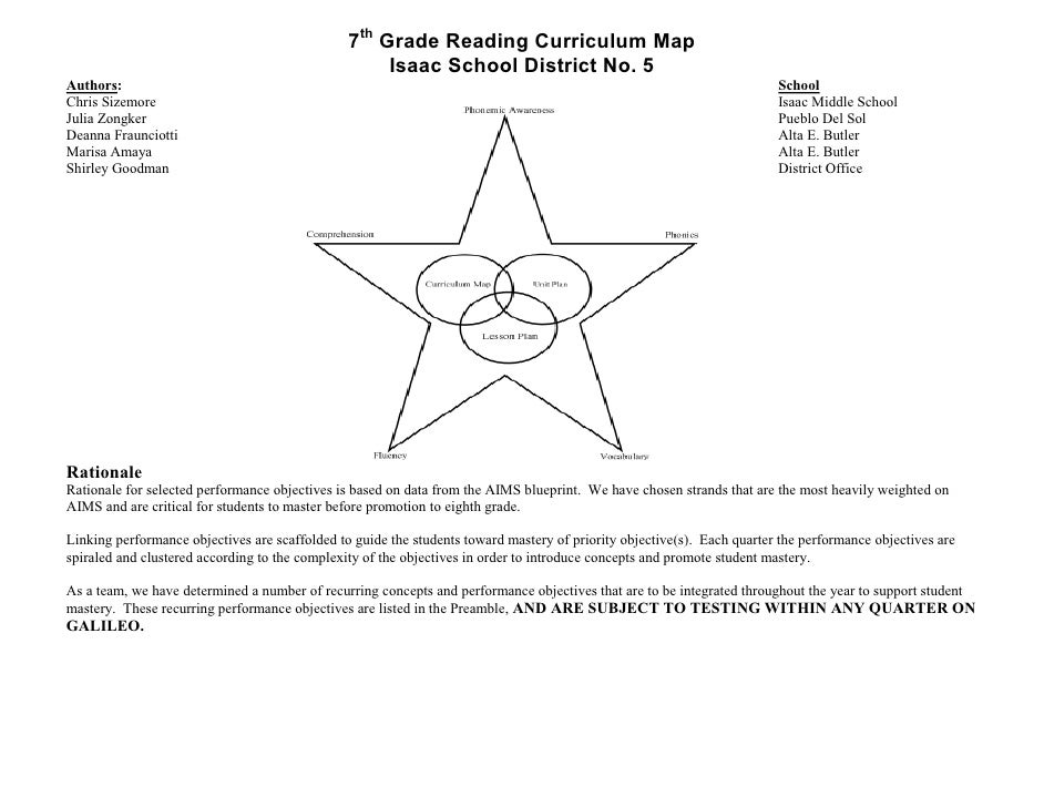 7th Grade Reading Curriculum Map                                                     Isaac School District No. 5Authors:  ...