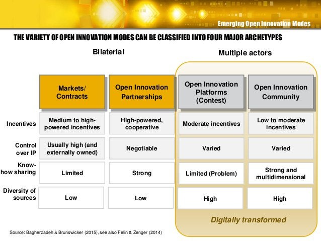 Emerging Open Innovation Modes THE VARIETY OF OPEN INNOVATION MODES CAN BE CLASSIFIED INTO FOUR MAJOR ARCHETYPES Markets/ ...