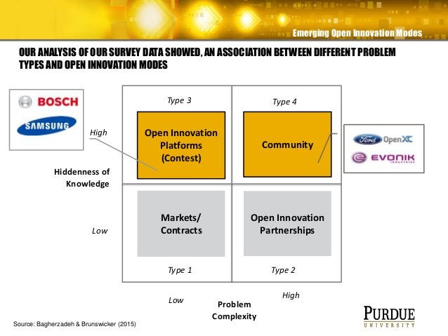 Emerging Open Innovation Modes OUR ANALYSIS OF OUR SURVEY DATA SHOWED, AN ASSOCIATION BETWEEN DIFFERENT PROBLEM TYPES AND ...
