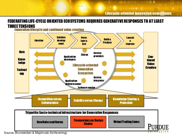 Lifecycle-oriented innovation ecosystems FEDERATING LIFE-CYCLE ORIENTED ECOSYSTEMS REQUIRES GENERATIVE RESPONSES TO AT LEA...
