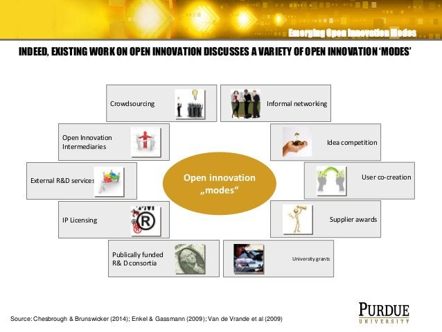 INDEED, EXISTING WORK ON OPEN INNOVATION DISCUSSES A VARIETY OF OPEN INNOVATION 'MODES' IP Licensing Informal networking P...