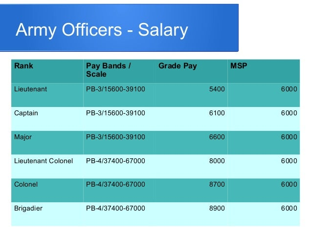 7th Pay Commission for Army Officers