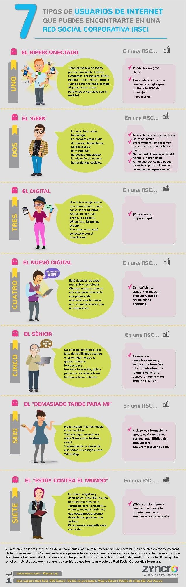 Infografía: 7 tipos de usuarios de internet que puedes encontrar en una Red Social Corporativa