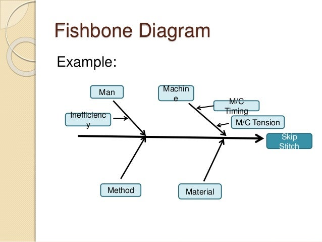 a fishbone diagram is also known as a