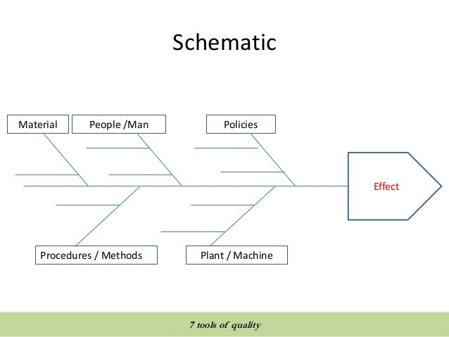 Quality tools and techniques 7 tools of quality schematic ccuart Choice Image
