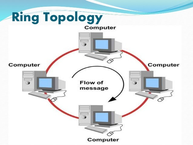 ethernet lan vs token ring Lan types ethernet token ring fddi government of india certification in basic network support get certified and improve employability.