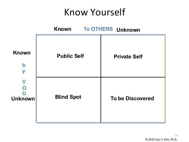 Public Self Blind Spot Private Self To be Discovered Known Unknown Known Unknown To OTHERS b y Y O U Know  Yourself   ...
