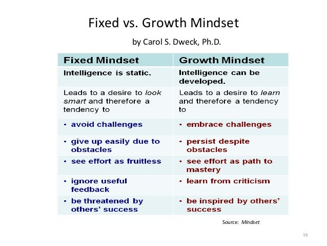 Fixed  vs.  Growth  Mindset                   by  Carol  S.  Dweck,  Ph.D. 16   Source:...