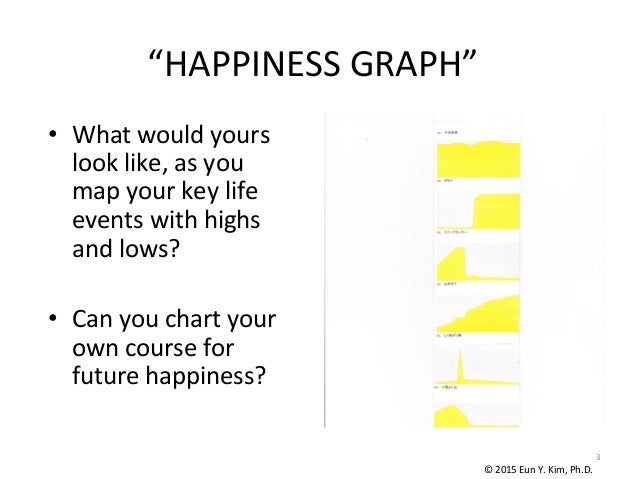 """""""HAPPINESS  GRAPH""""     • What  would  yours   look  like,  as  you   map  your  key  life   e..."""