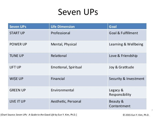 7   Seven  UPs Life  Dimension Goal START  UP Professional Goal  &  Fulfillment POWER  UP Mental,  Physical...