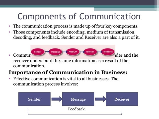 four components of communication
