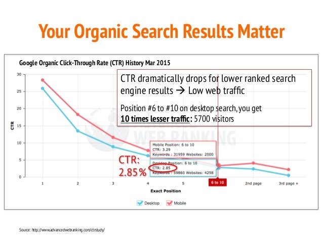 Image result for Why Organic Results Matter