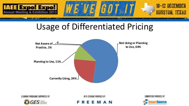Usage of Differentiated Pricing Not Aware of , 0 Practice, 1%  Planning to Use, 11%  Currently Using, 24%  Not Using or Pl...