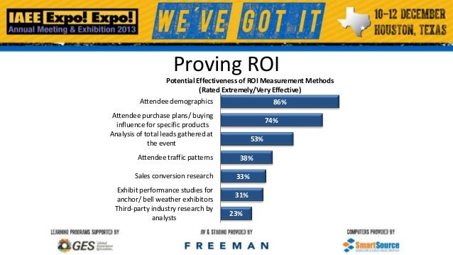Proving ROI Potential Effectiveness of ROI Measurement Methods (Rated Extremely/Very Effective) Attendee demographics  86%...