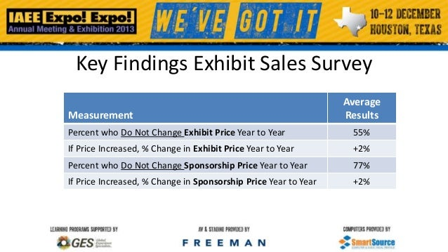 Key Findings Exhibit Sales Survey Measurement  Average Results  Percent who Do Not Change Exhibit Price Year to Year  55% ...