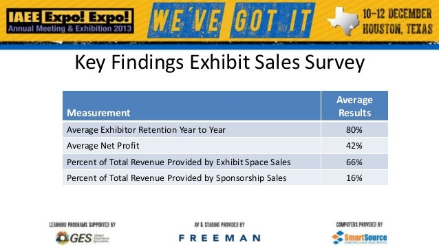 Key Findings Exhibit Sales Survey Measurement  Average Results  Average Exhibitor Retention Year to Year  80%  Average Net...