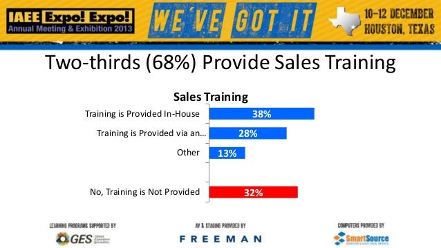Two-thirds (68%) Provide Sales Training Sales Training Training is Provided In-House  38%  Training is Provided via an… Ot...