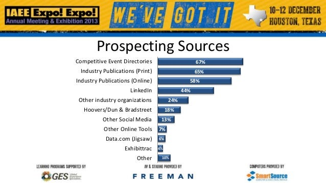Prospecting Sources Competitive Event Directories  67%  Industry Publications (Print)  65%  Industry Publications (Online)...