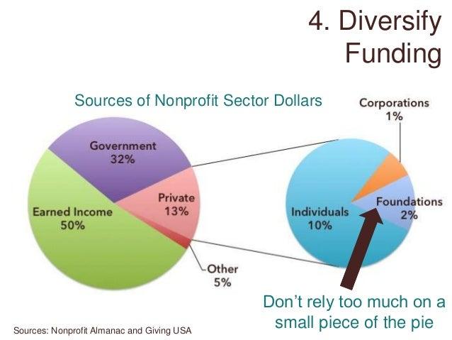 How Do Non-Profit Organizations Receive Funding? | Bizfluent