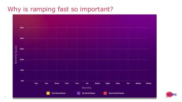 7 Ways to Ramp New Sellers to Full Quota Lightning Fast Slide 3