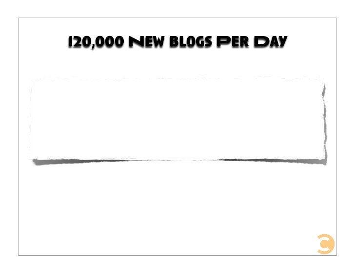 120,000 New blogs Per Day