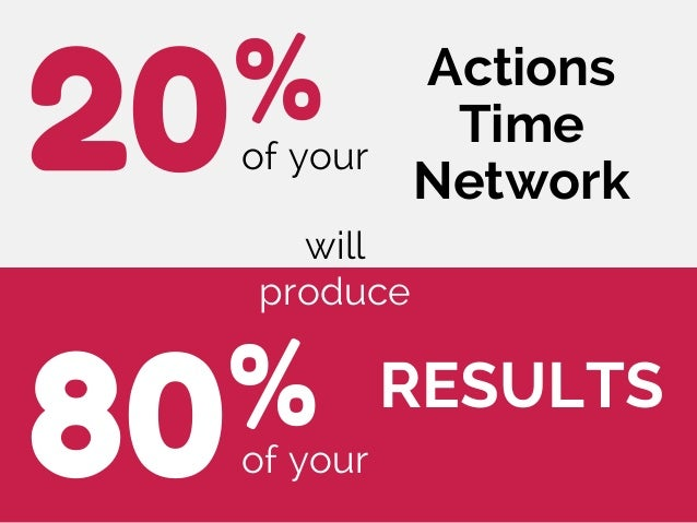 of your20% 80% Actions Time Network of your RESULTS will produce