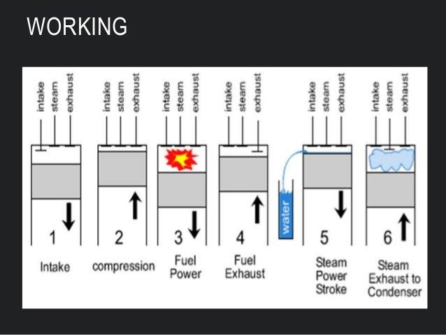 6 stroke engine diesel engine diagram six stroke engine diagram #42