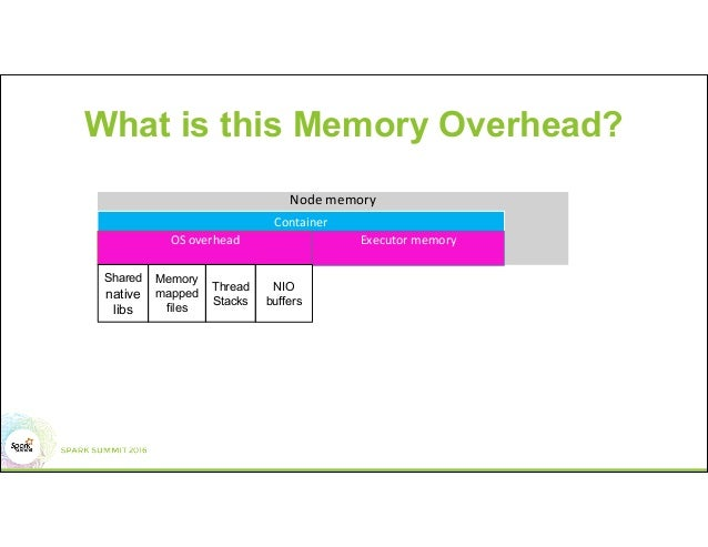 What Is In Spark >> Understanding Memory Management In Spark For Fun And Profit
