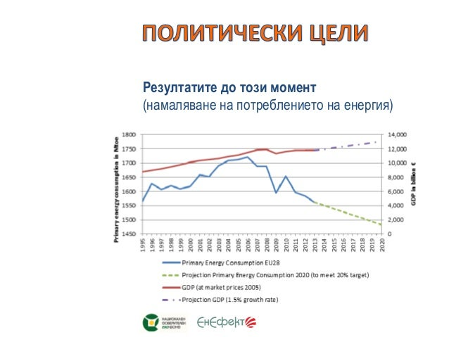 Здравко Генчев ЕнЕфект, Център за Енергийна Ефективност Slide 3