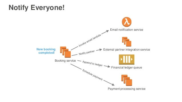 Decouple and Scale Applications Using Amazon SQS and Amazon