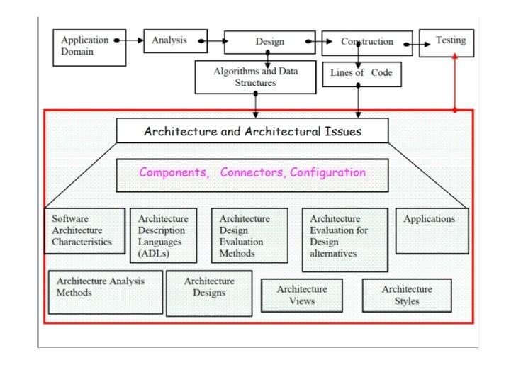 8 Architetture Software Architecture centric processes