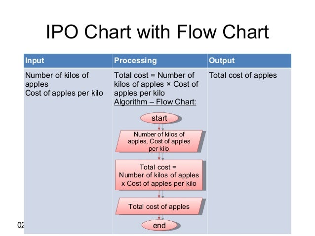 ipo chart Snap is about to have what should be the biggest tech ipo of the year but while ceo evan spiegel and company are generating the expected level of buzz for their efforts, their move to the public.
