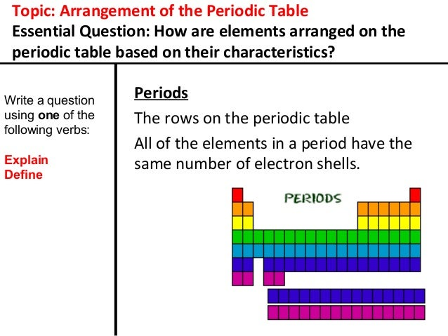 12 topic arrangement of the periodic table - Modern Periodic Table Elements Arranged According