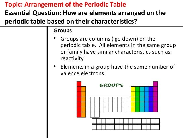 Arrangement of the periodic table for cornell notes arranged on the periodic table based on their characteristics 2 urtaz Choice Image
