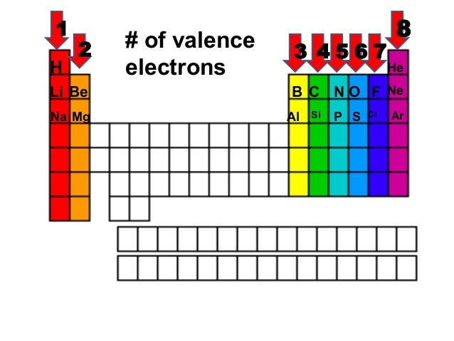 Arrangement of the periodic table for cornell notes valence electrons 3 urtaz Images
