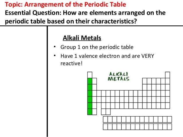 Arrangement of the periodic table for cornell notes electron shells 6 topic arrangement of the periodic table urtaz Gallery