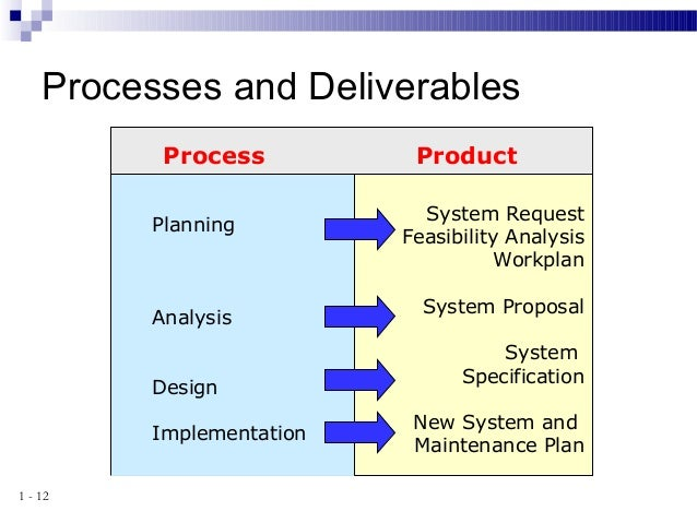 8 2 System Analysis And Design