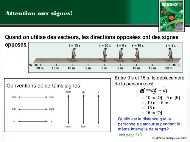 (c) McGraw Hill Ryerson 2007 Attention aux signes! Voir page 349 Conventions de certains signes Entre 0 s et 15 s, le dépl...