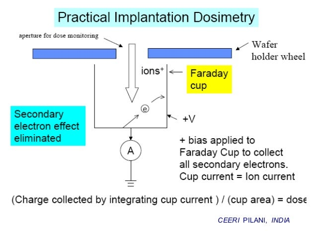 Ion implant penetration