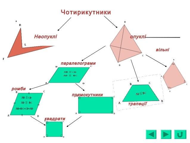 Чотирикутники опукліНеопуклі вільні трапеції паралелограми ромби прямокутники квадрати