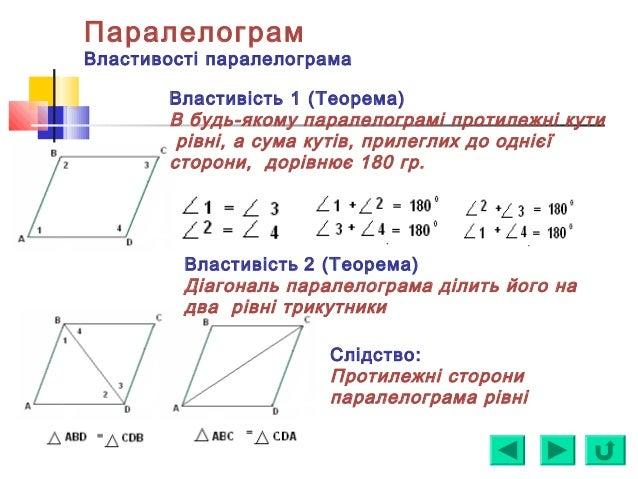 Паралелограм Властивості паралелограма Властивість 1 (Теорема) В будь-якому паралелограмі протилежні кути рівні, а сума ку...