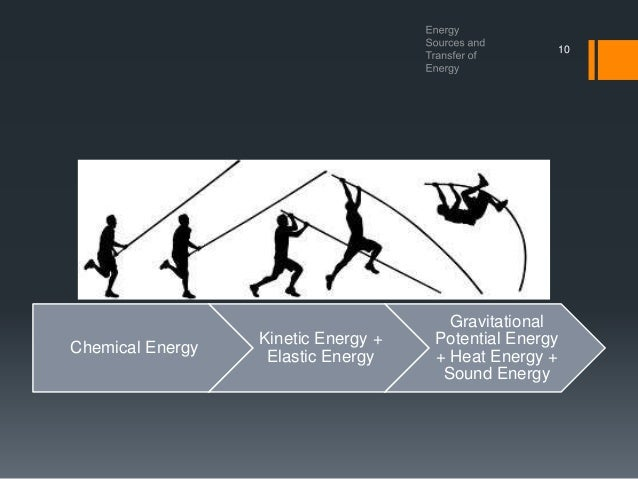 Energy Sources And Transfer Of Energy