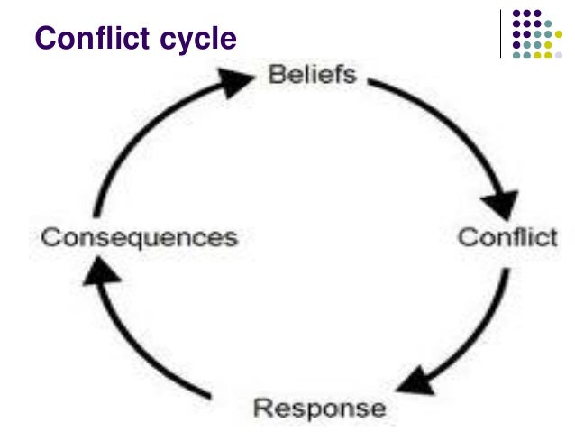 conflict is a fear of difference Do you hold back from expressing your concerns out of fear of conflict this article offers alternatives to fighting when differences and disagreements emerge between people in any venue--work, friendship, home or whereever what is conflict.