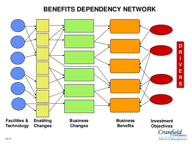 benefits of business networking pdf