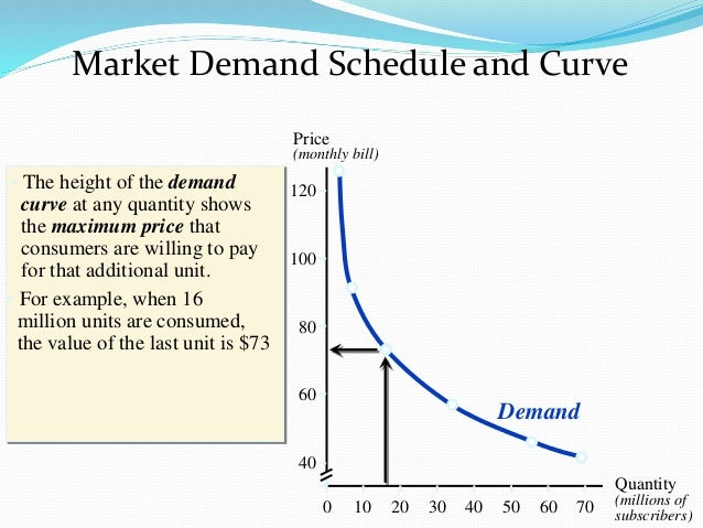 Supply and demand for Marke minimum
