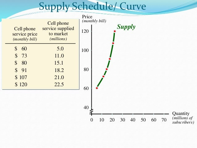 supply and demand and cell phones The demand/supply curve  supply meets demand at a inventory meeting demand for wireless phones a  documents similar to demand curve wireless vs landline.