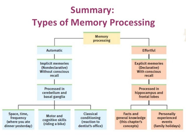 Automatic Processing Memory