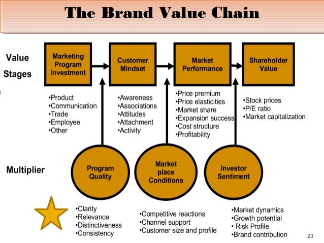 evaluate the relative brand positioning Evaluate banyan trees brand positioning and communications strategies can from mbaim fma 601 at geneva business school.