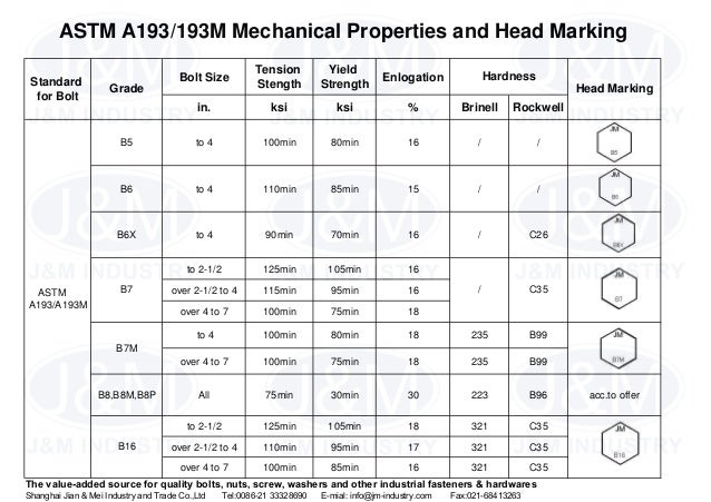8 Astm A193 193 M Mechanical Properties And Head Marking